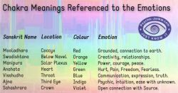 What is a chakra and how do they work?