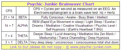 Psychic Brainwave Chart