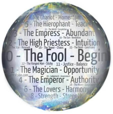 Tarot Meaning Keywords for the Major Arcana