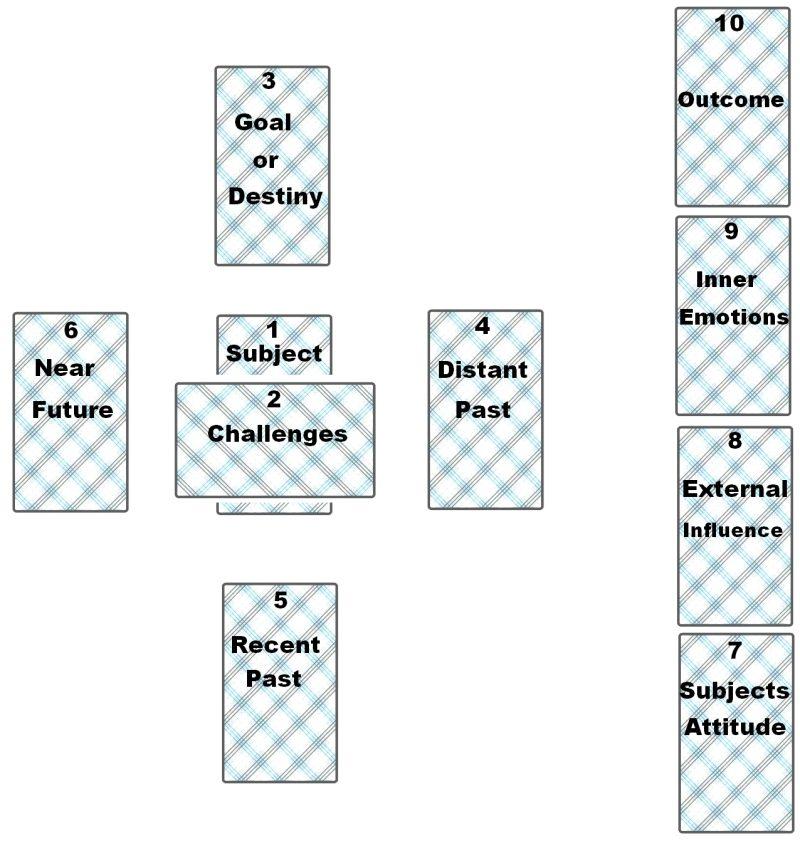 celtic-cross-tarot-card-layout