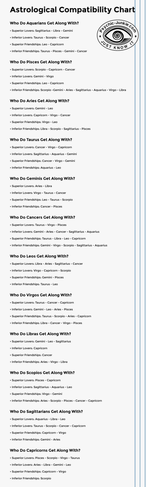 Compatible Zodiac Signs Infographic