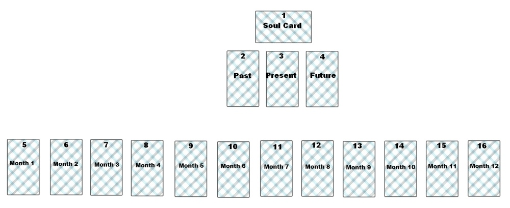 twelve-monthly-tarot-layout