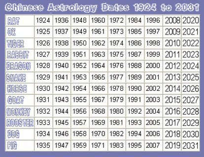 Chinese Astrology Dates