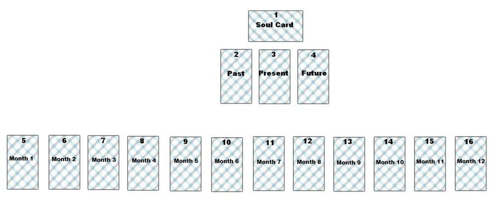 My Twelve Monthly Tarot Reading Spread